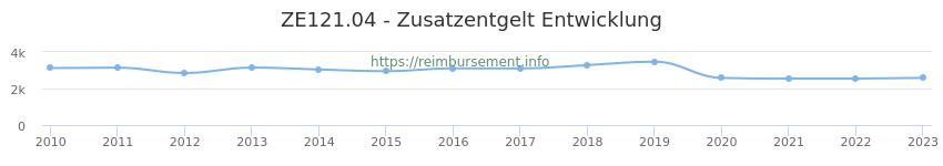 Erstattungsbetrag Historie für das Zusatzentgelt ZE121.04