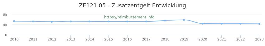 Erstattungsbetrag Historie für das Zusatzentgelt ZE121.05