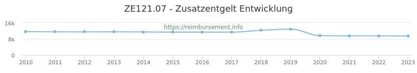 Erstattungsbetrag Historie für das Zusatzentgelt ZE121.07