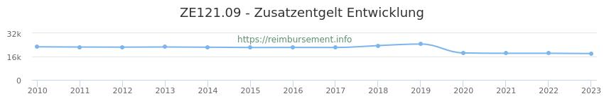 Erstattungsbetrag Historie für das Zusatzentgelt ZE121.09
