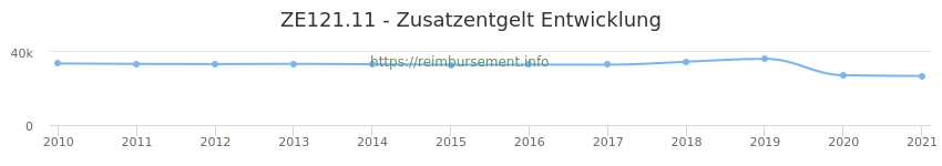 Erstattungsbetrag Historie für das Zusatzentgelt ZE121.11