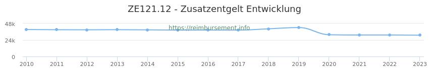 Erstattungsbetrag Historie für das Zusatzentgelt ZE121.12