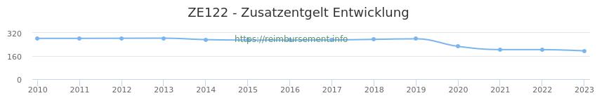 Erstattungsbetrag Historie für das Zusatzentgelt ZE122