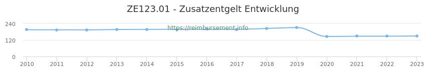 Erstattungsbetrag Historie für das Zusatzentgelt ZE123.01