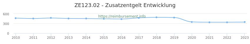 Erstattungsbetrag Historie für das Zusatzentgelt ZE123.02