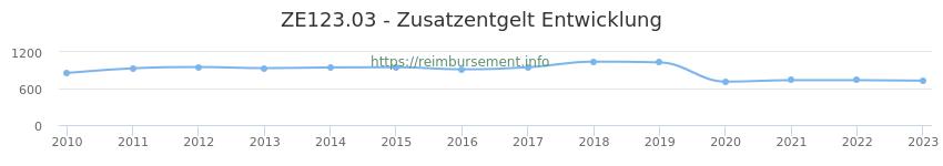 Erstattungsbetrag Historie für das Zusatzentgelt ZE123.03