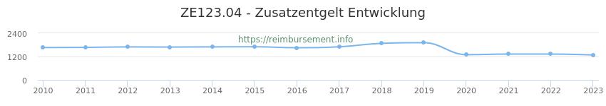 Erstattungsbetrag Historie für das Zusatzentgelt ZE123.04