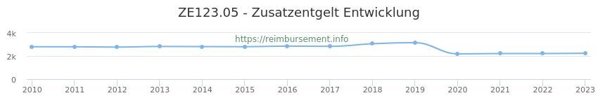 Erstattungsbetrag Historie für das Zusatzentgelt ZE123.05