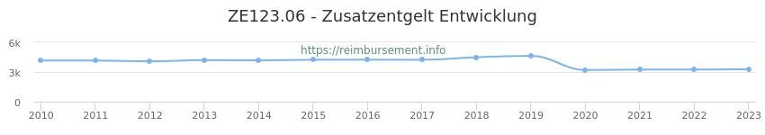 Erstattungsbetrag Historie für das Zusatzentgelt ZE123.06