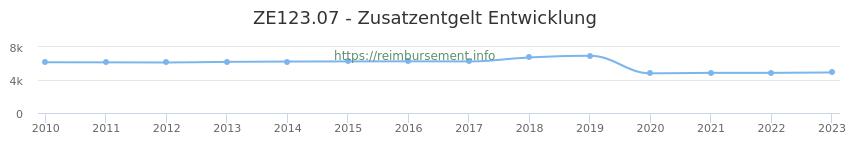 Erstattungsbetrag Historie für das Zusatzentgelt ZE123.07