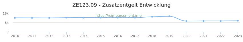 Erstattungsbetrag Historie für das Zusatzentgelt ZE123.09