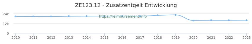 Erstattungsbetrag Historie für das Zusatzentgelt ZE123.12