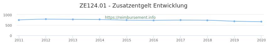 Erstattungsbetrag Historie für das Zusatzentgelt ZE124.01