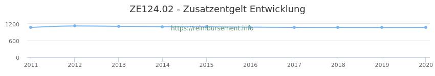 Erstattungsbetrag Historie für das Zusatzentgelt ZE124.02