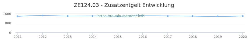 Erstattungsbetrag Historie für das Zusatzentgelt ZE124.03