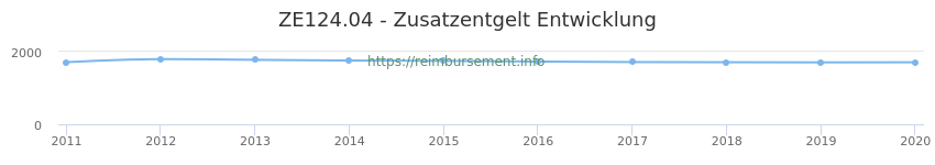 Erstattungsbetrag Historie für das Zusatzentgelt ZE124.04