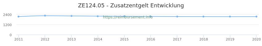Erstattungsbetrag Historie für das Zusatzentgelt ZE124.05