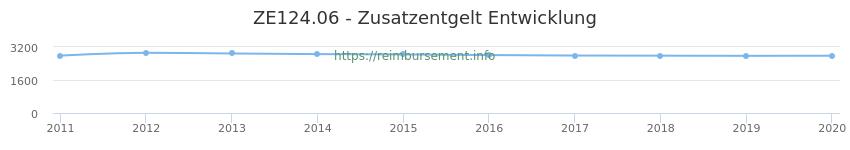 Erstattungsbetrag Historie für das Zusatzentgelt ZE124.06