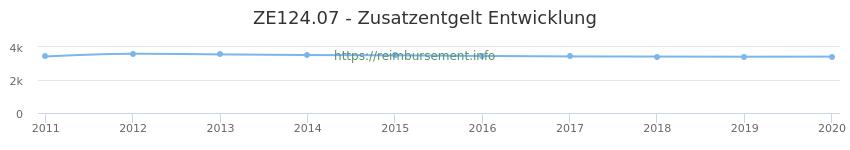 Erstattungsbetrag Historie für das Zusatzentgelt ZE124.07