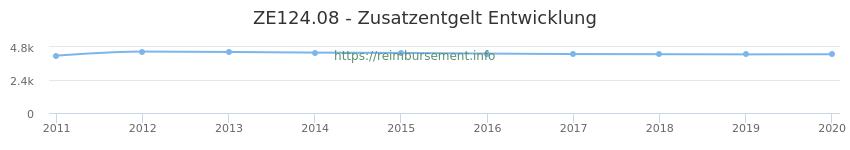 Erstattungsbetrag Historie für das Zusatzentgelt ZE124.08