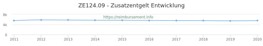 Erstattungsbetrag Historie für das Zusatzentgelt ZE124.09