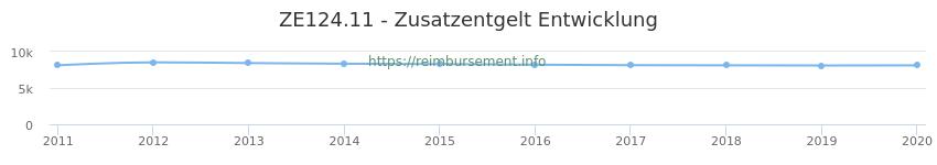 Erstattungsbetrag Historie für das Zusatzentgelt ZE124.11