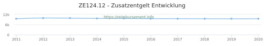 Erstattungsbetrag Historie für das Zusatzentgelt ZE124.12