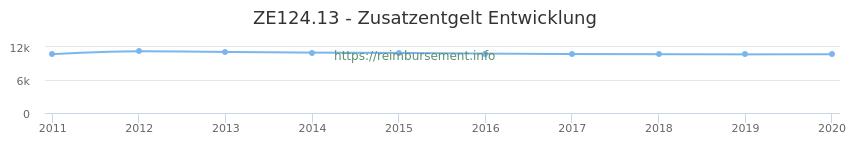 Erstattungsbetrag Historie für das Zusatzentgelt ZE124.13