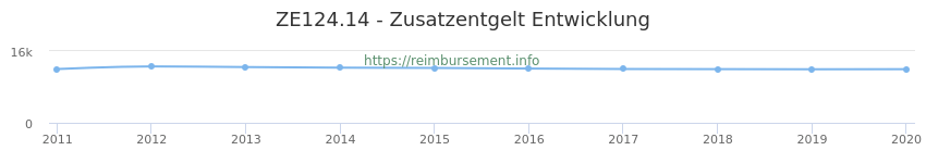 Erstattungsbetrag Historie für das Zusatzentgelt ZE124.14