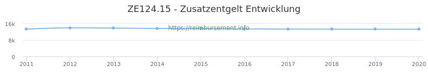 Erstattungsbetrag Historie für das Zusatzentgelt ZE124.15