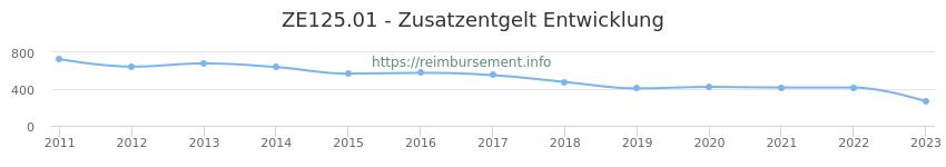 Erstattungsbetrag Historie für das Zusatzentgelt ZE125.01