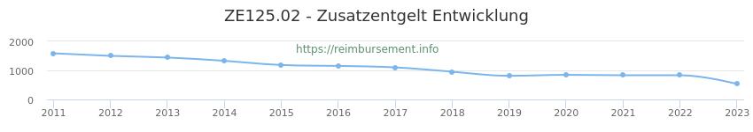 Erstattungsbetrag Historie für das Zusatzentgelt ZE125.02