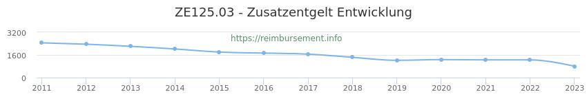 Erstattungsbetrag Historie für das Zusatzentgelt ZE125.03