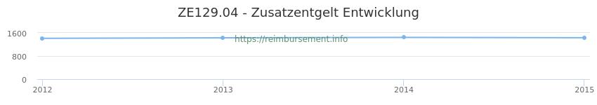 Erstattungsbetrag Historie für das Zusatzentgelt ZE129.04