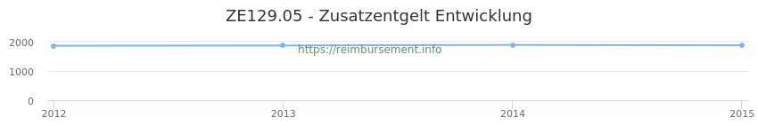 Erstattungsbetrag Historie für das Zusatzentgelt ZE129.05