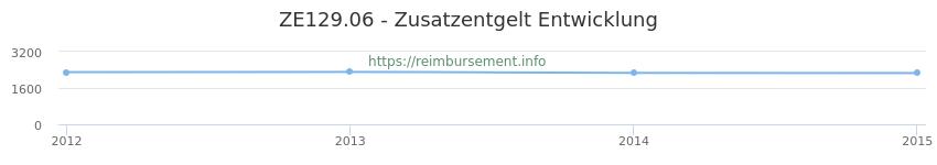 Erstattungsbetrag Historie für das Zusatzentgelt ZE129.06