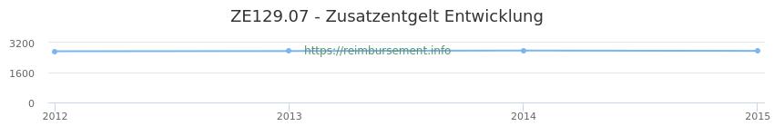 Erstattungsbetrag Historie für das Zusatzentgelt ZE129.07