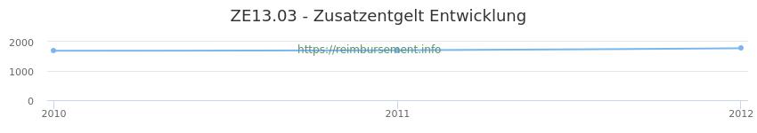 Erstattungsbetrag Historie für das Zusatzentgelt ZE13.03