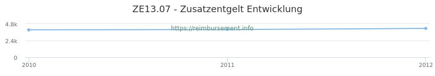 Erstattungsbetrag Historie für das Zusatzentgelt ZE13.07