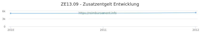 Erstattungsbetrag Historie für das Zusatzentgelt ZE13.09