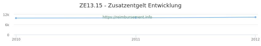 Erstattungsbetrag Historie für das Zusatzentgelt ZE13.15