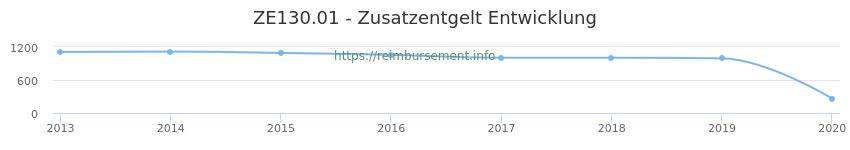 Erstattungsbetrag Historie für das Zusatzentgelt ZE130.01