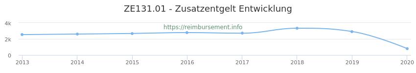 Erstattungsbetrag Historie für das Zusatzentgelt ZE131.01