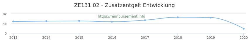 Erstattungsbetrag Historie für das Zusatzentgelt ZE131.02