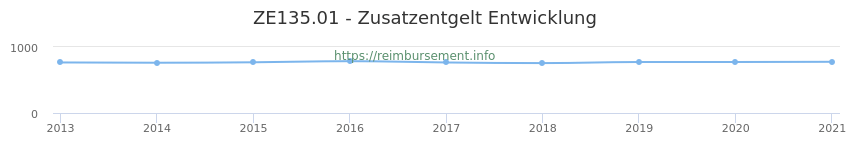 Erstattungsbetrag Historie für das Zusatzentgelt ZE135.01