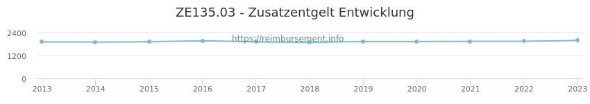 Erstattungsbetrag Historie für das Zusatzentgelt ZE135.03