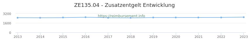 Erstattungsbetrag Historie für das Zusatzentgelt ZE135.04
