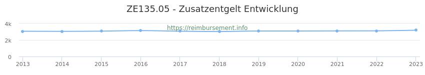 Erstattungsbetrag Historie für das Zusatzentgelt ZE135.05