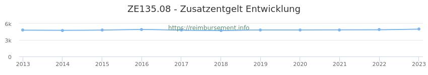 Erstattungsbetrag Historie für das Zusatzentgelt ZE135.08