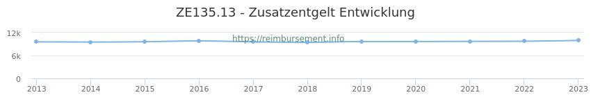 Erstattungsbetrag Historie für das Zusatzentgelt ZE135.13